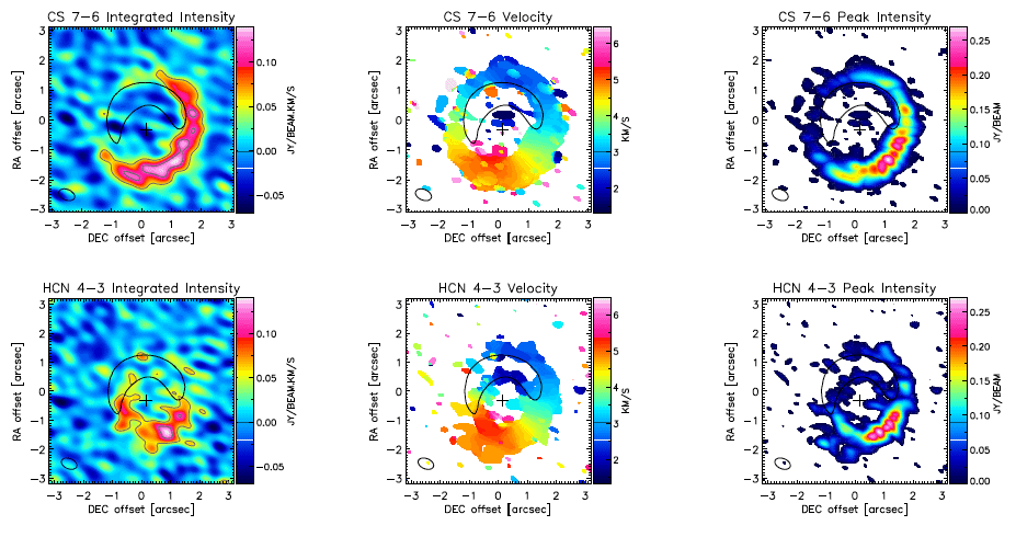 CS J=7–6 (top row) and HCN J=4–3 (bottom row) integrated intensity (left), velocity centroid v(middle) and peak intensity Ipeak (showing the maximum intensity of the spectrum at each location, right). Overplotted on the integrated intensity map are intensity contours spaced at 3 times the noise level of this map (respectively 0.014 and 0.018 Jy km / s / beam for CS J=7–6 and HCN J=4–3). The v and Ipeak maps are obtained using all signal above 3 times the RMS as determined from individual channels not containing line emission. The position of the star is given by a plus sign and the beam is shown in the bottom left. With a black line we show the dust continuum emission at 30% of it's maximum.