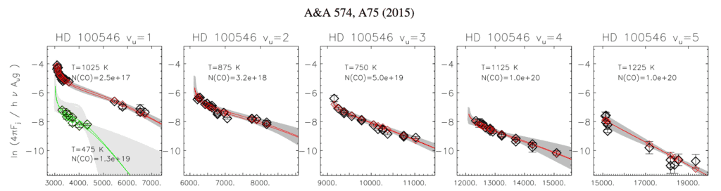 Boltzmann plots for 12CO (red) and 13CO (green) ro-vibrational emission lines from the disk around Herbig Ae/Be star HD 100546. These plots can be used to determine the rotational (~1100 K, each separate panel) and vibrational (~6800 K, between panels) temperature of the CO gas. The difference between both temperatures suggests a non LTE excitation mechanism