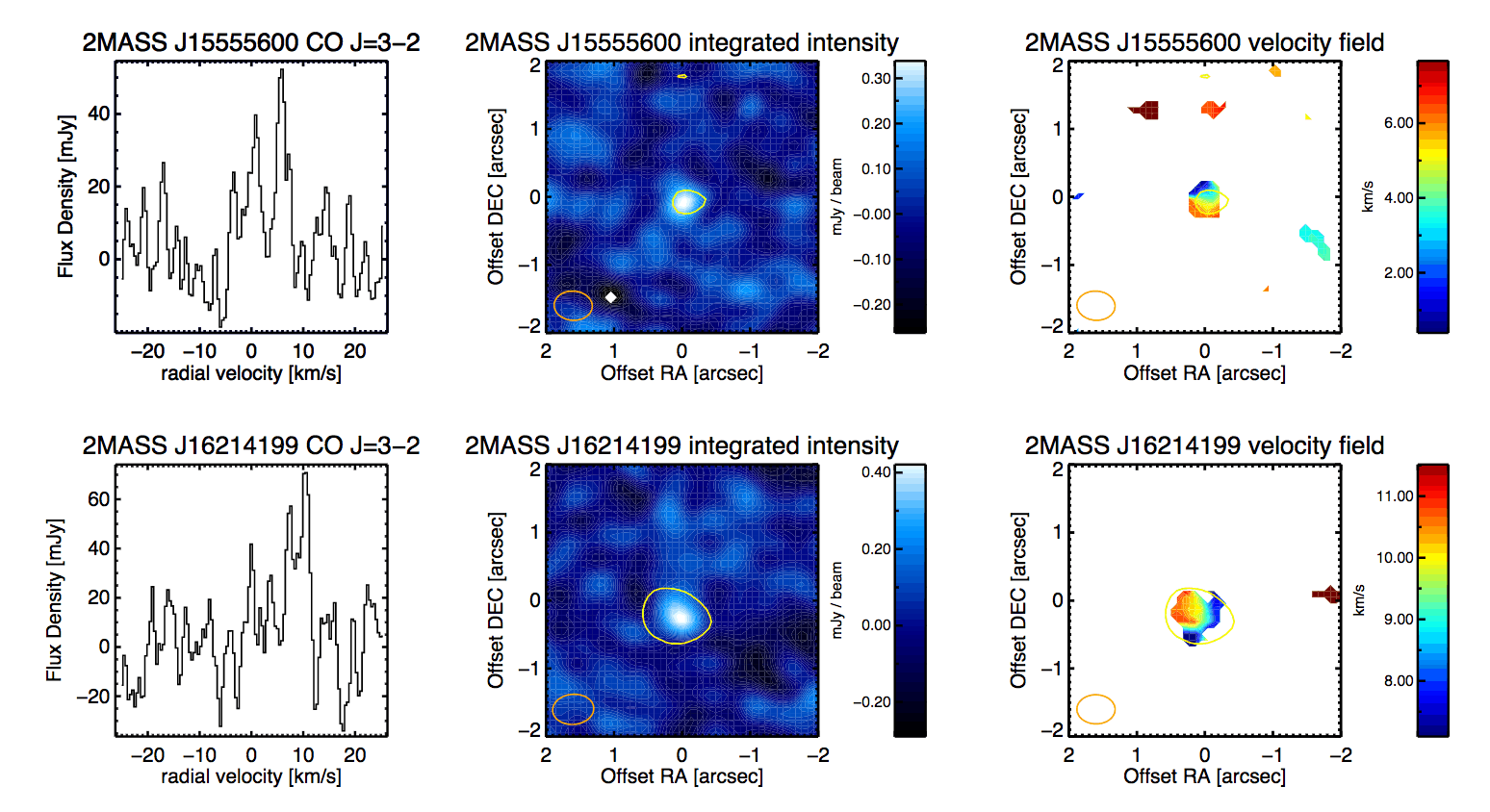 Summary figure for the two disks with detected CO J=3-2 emission. From left to right I show the intergrated cine profile, the integrated intensity (moment 0), and the velocity (moment 1) map.