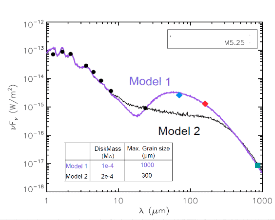 Figure 2: The SED from 1-170 micron is plotted for a low mass star detected in our Herschel survey (Patience et al. (2013, in prep)). Most low mass stars and BDs only have detections up to 24 micron from Spitzer. The figure shows how the Herschel detections (70, 160 micron) are important to connect an ALMA detection (simulated 850 micron data point) with the 24 micron detection to properly interpret the SED. Here, two possible models are plotted that fit the ALMA and Spitzer points, but the inferred physical properties of the disk are substantially different. The different disk masses and maximum grain sizes of the two model fits are listed in the figure.